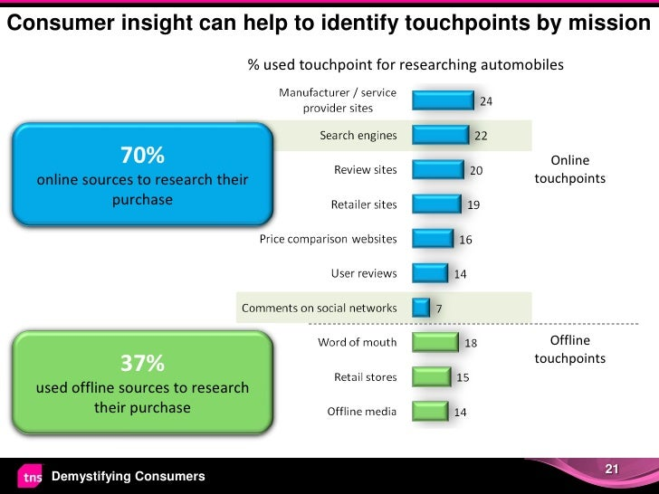 Consumer insight can help to identify touchpoints by mission                                 % used touchpoint for researc...