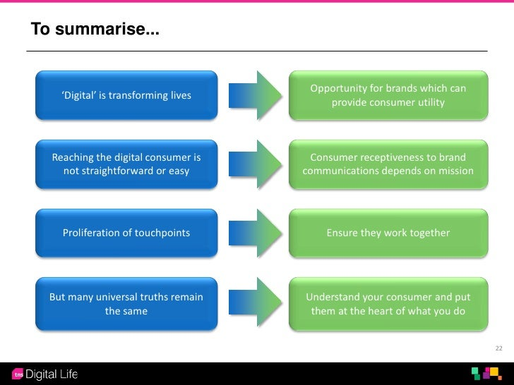 To summarise...                                       Opportunity for brands which can    'Digital' is transforming lives ...