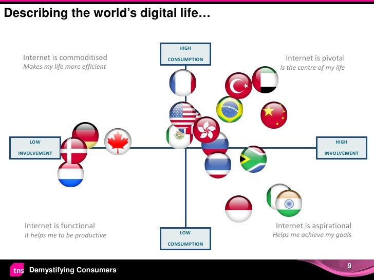 Describing the world's digital life…                                      HIGH   Internet is commoditised        CONSUMPTI...