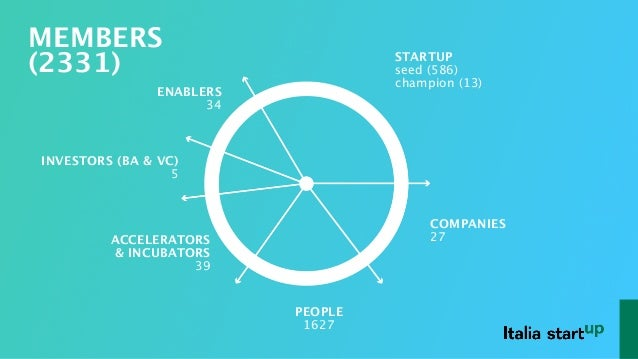 © Italia Startup 2016 | All Rights Reserved INVESTORS (BA & VC) 5 ACCELERATORS & INCUBATORS  39 ENABLERS 34 PEOPLE 1627 ST...