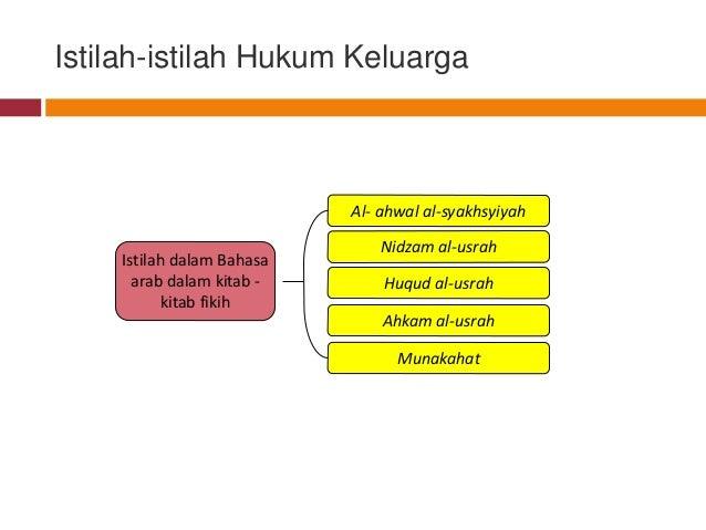 Tinjauam Umum Hukum Keluarga Islam