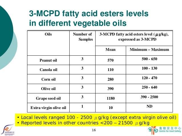 HK Fatty Acid Esters of 3 MCPD in Food 2012