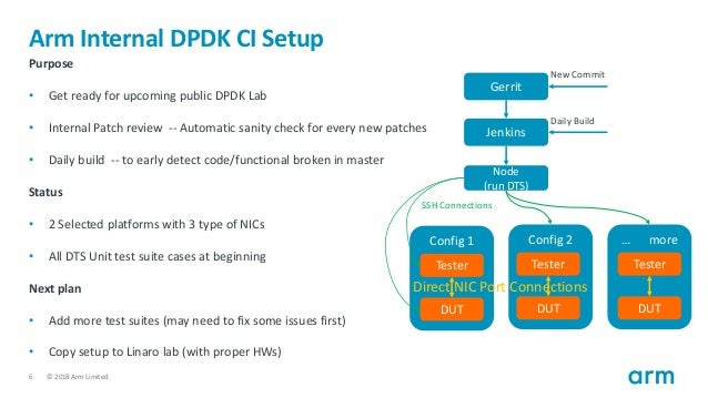 HKG18-102 - DPDK on Arm64 Platforms