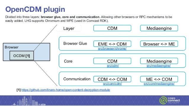 widevine content decryption module linux chrome