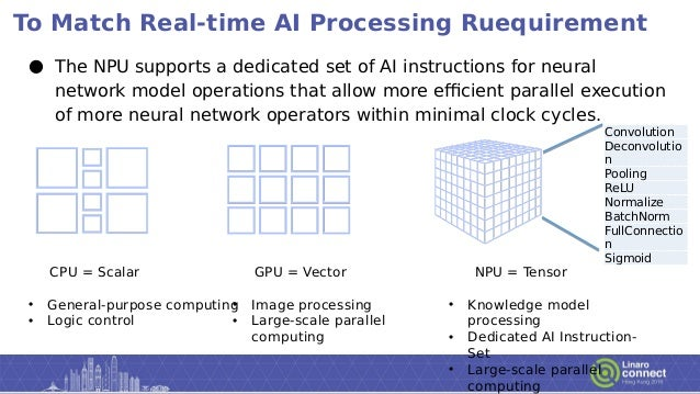 To Match Real-time AI Processing Ruequirement ● The NPU supports a dedicated set of AI instructions for neural network mod...
