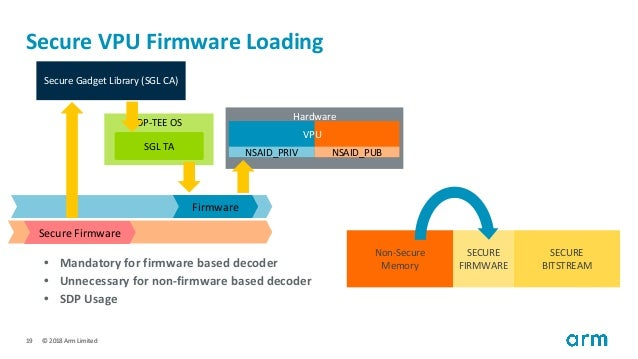 HKG18-408 - A DRM solution using TZMP