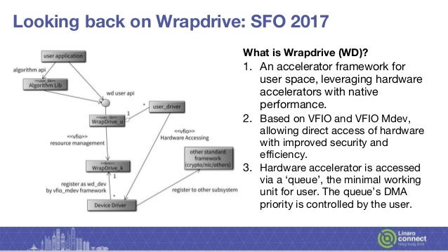 HKG18- 214 - Progress of Wrapdrive Slide 3