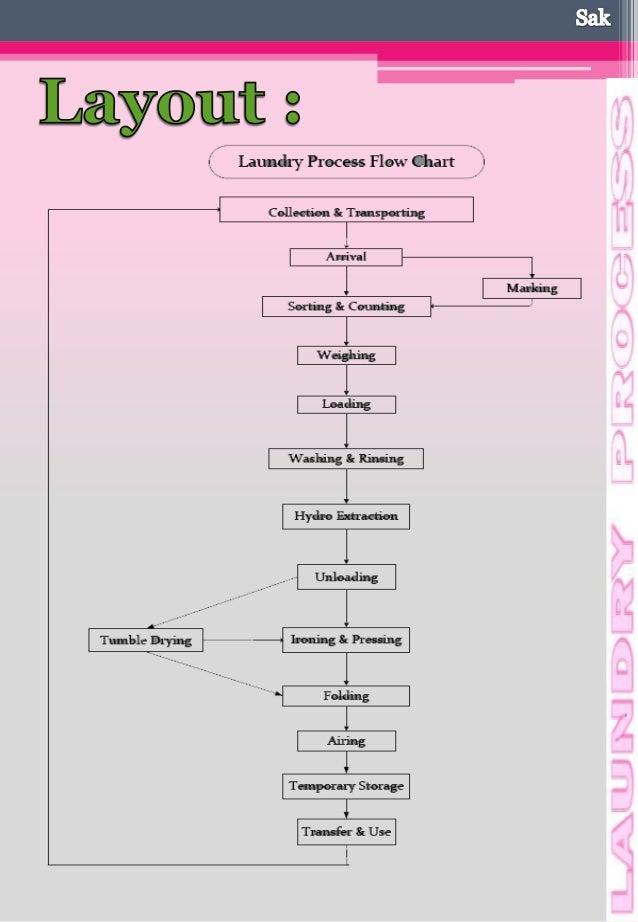 flowchart laundry Washer-extractor refer to page 4 for diagnostic tests flowchart alliance laundry systems llc – do not copy or transmit.