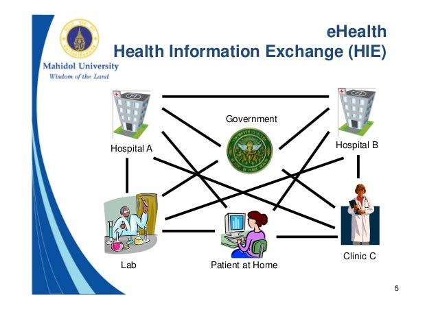 Health information exchange essay