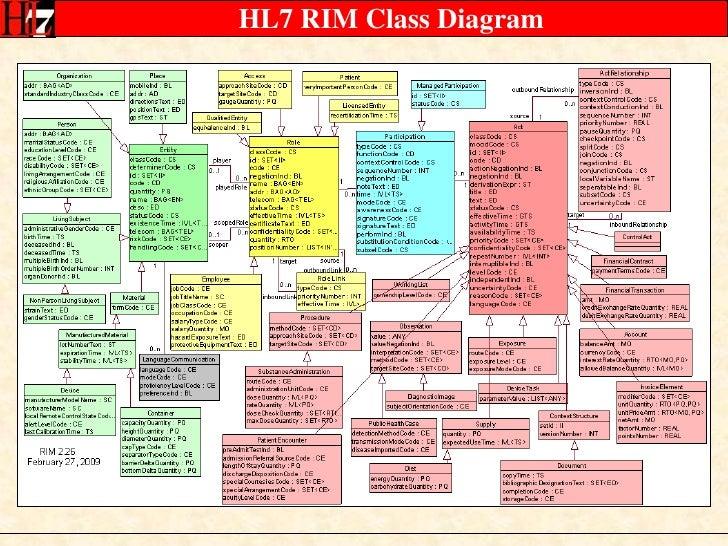 Hl7 V3 Reference Models 20091123