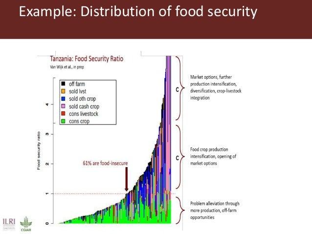 Food Security Of Decreasing Food Production