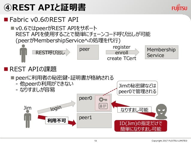 ④REST APIと証明書  Fabric v0.6のREST API  v0.6ではpeerがREST APIをサポート REST APIを使用することで簡単にチェーンコード呼び出しが可能 (peerがMembershipServiceへ...