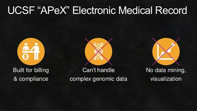 """UCSF """"APeX"""" Electronic Medical Record Can't handle complex genomic data No data mining, visualization Built for billing & ..."""