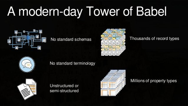 A modern-day Tower of Babel No standard schemas No standard terminology Unstructured or semi-structured Thousands of recor...