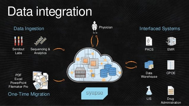Data integration Physician Sequencing & Analytics Sendout Labs One-Time Migration Data Ingestion PDF Excel PowerPoint File...