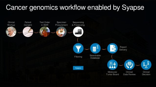 Cancer genomics workflow enabled by Syapse Clinical Workup Patient Consent Test Order in EMR Specimen Procurement Sequenci...