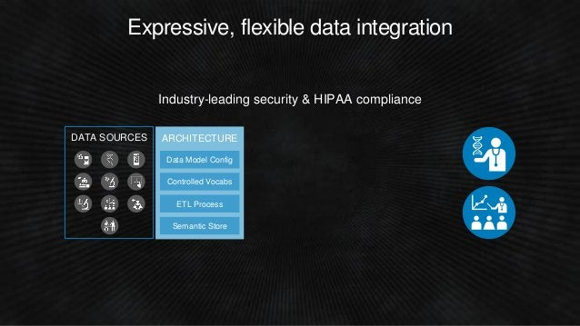 Industry-leading security & HIPAA compliance ARCHITECTURE Controlled Vocabs ETL Process Semantic Store Data Model Config E...