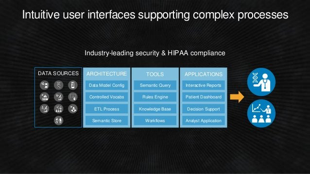 Industry-leading security & HIPAA compliance TOOLS Semantic Query Rules Engine Knowledge Base Workflows ARCHITECTURE Contr...