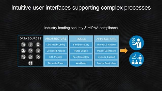 Syapse technology stack • Single-page JavaScript applications • RESTful HTTPS API • Python / Django application server • M...