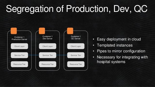 Segregation of Production, Dev, QC Resource Tier Client Layer Service Tier Customer 1 Production Server Resource Tier Clie...