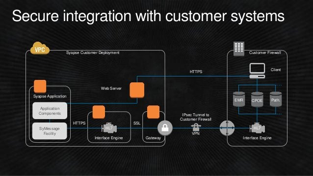 Web Server HTTPS Secure integration with customer systems Interface Engine Gateway Syapse Customer Deployment Client VPN S...