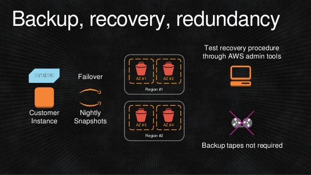 Backup, recovery, redundancy Nightly Snapshots Customer Instance Backup tapes not required Test recovery procedure through...