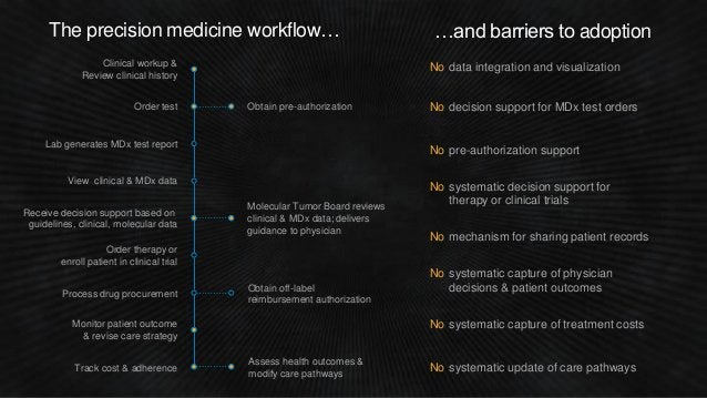 The precision medicine workflow… …and barriers to adoption Order test Clinical workup & Review clinical history Lab genera...