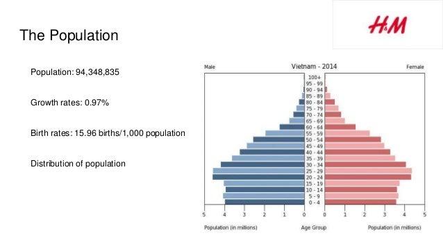 The Population Population: 94,348,835 Growth rates: 0.97% Birth rates: 15.96 births/1,000 population Distribution of popul...