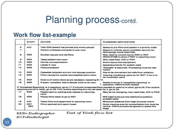 Workflow Planning In The Kitchen. Planning Process Contd Work Flow List Example53