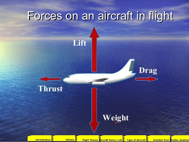 Forces on an aircraft in flightForces on an aircraft in flight Weight Lift Thrust Drag 16 * 2001Aviation FirstType of Airc...