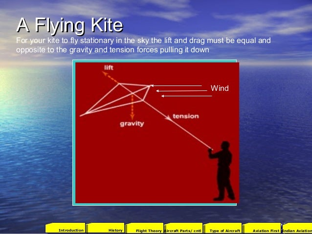 A Flying KiteA Flying Kite Wind For your kite to fly stationary in the sky the lift and drag must be equal and opposite to...