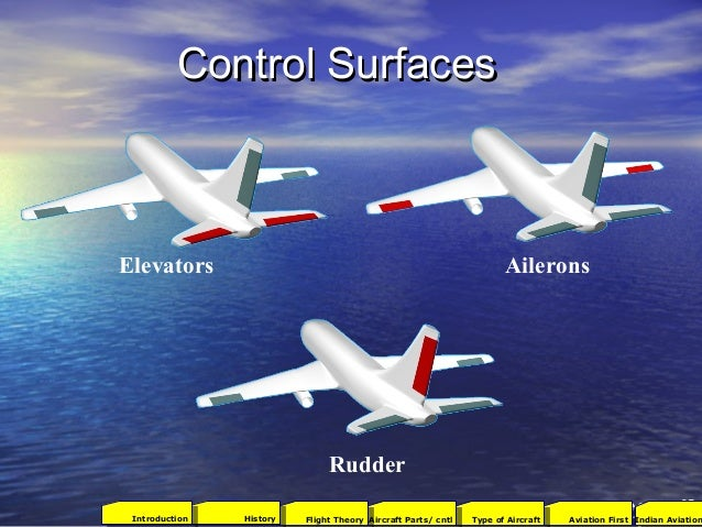 Control SurfacesControl Surfaces AileronsElevators Rudder 27 2001Aviation FirstType of AircraftAircraft Parts/ cntlFlight ...