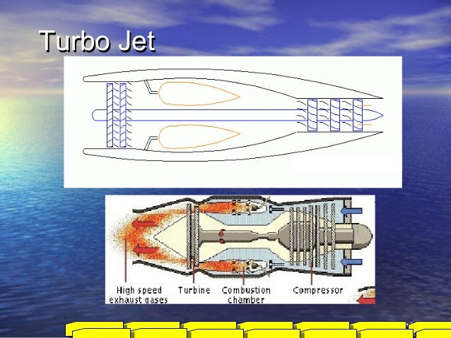 Turbo JetTurbo Jet 2001Aviation FirstType of AircraftAircraft Parts/ cntlFlight TheoryHistoryIntroduction Indian Aviation