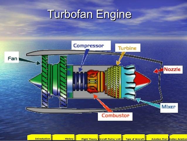 Turbofan EngineTurbofan Engine 322001Aviation FirstType of AircraftAircraft Parts/ cntlFlight TheoryHistoryIntroduction In...