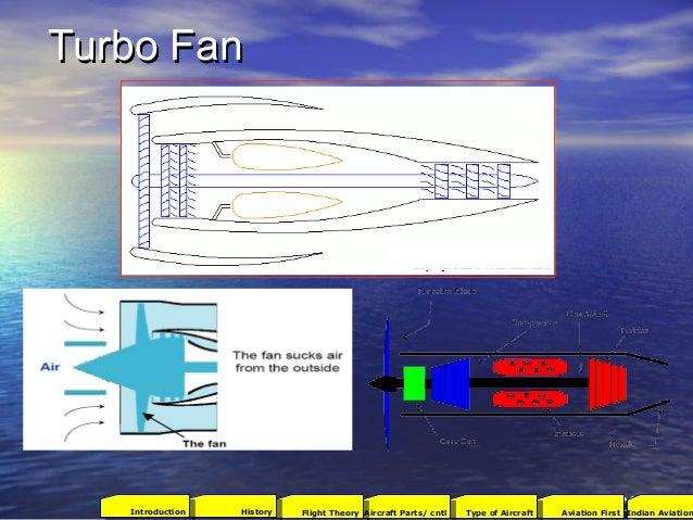 Turbo FanTurbo Fan 2001Aviation FirstType of AircraftAircraft Parts/ cntlFlight TheoryHistoryIntroduction Indian Aviation