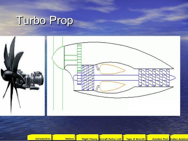 Turbo PropTurbo Prop 2001Aviation FirstType of AircraftAircraft Parts/ cntlFlight TheoryHistoryIntroduction Indian Aviation