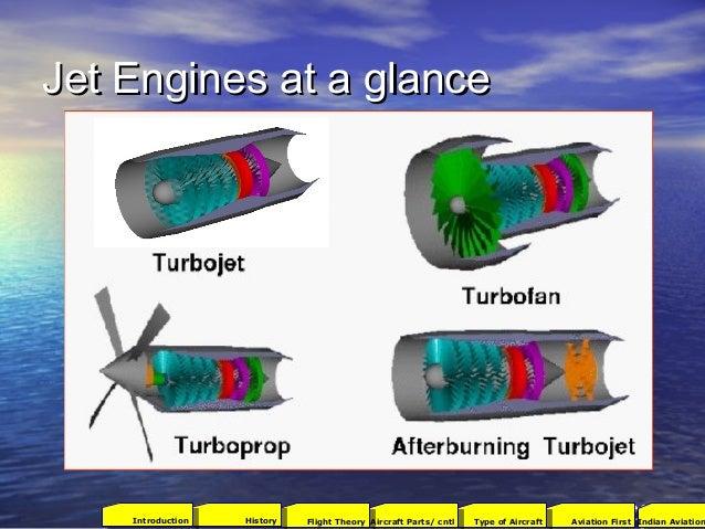 Jet Engines at a glanceJet Engines at a glance 2001Aviation FirstType of AircraftAircraft Parts/ cntlFlight TheoryHistoryI...