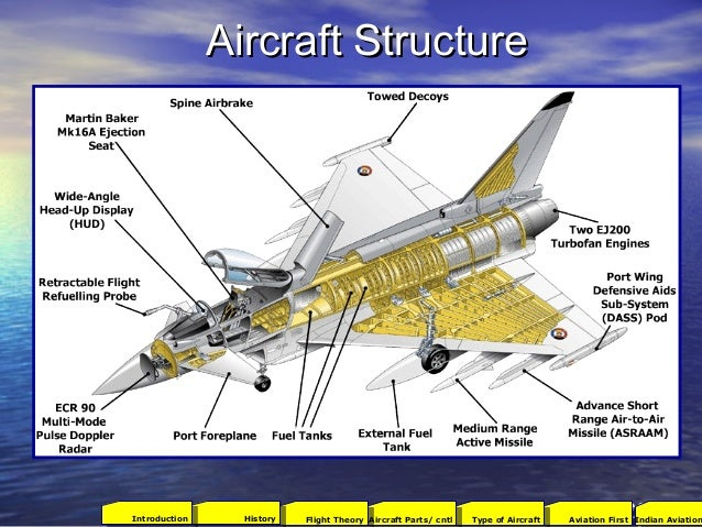 Aircraft StructureAircraft Structure 402001Aviation FirstType of AircraftAircraft Parts/ cntlFlight TheoryHistoryIntroduct...