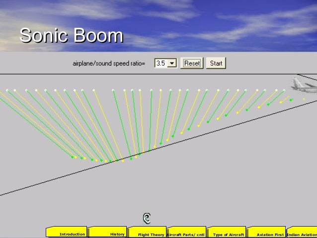 Sonic BoomSonic Boom 2001Aviation FirstType of AircraftAircraft Parts/ cntlFlight TheoryHistoryIntroduction Indian Aviation