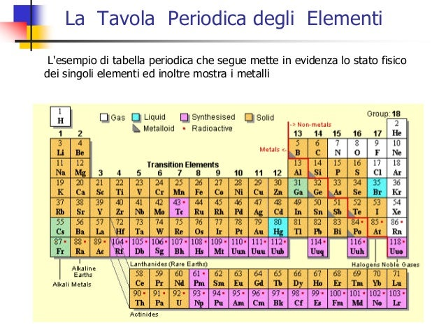 H materiali non ferrosi - Tavola periodica con numeri ossidazione ...