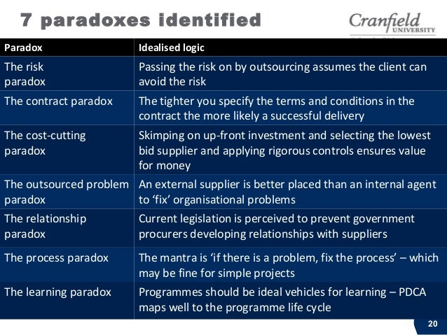 Working with paradox© Cranfield University 2013 21Question 3: What is the role of governance (if any)in encouraging intell...