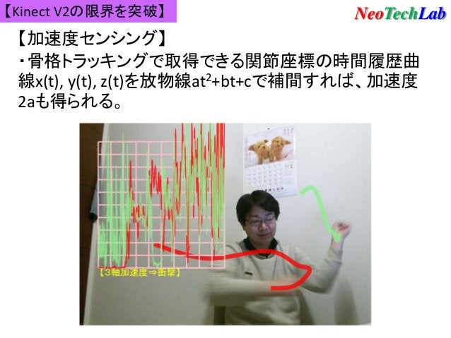 【Kinect V2の限界を突破】 NeoTechLab 【加速度センシング】 ・骨格トラッキングで取得できる関節座標の時間履歴曲 線x(t), y(t), z(t)を放物線at2+bt+cで補間すれば、加速度 2aも得られる。