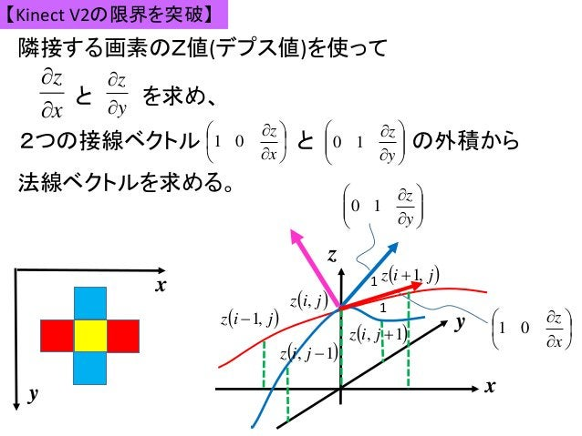 x z   y z   【Kinect V2の限界を突破】 隣接する画素のZ値(デプス値)を使って z x y  jiz ,  1, jiz  1, jiz  jiz ,1  jiz ,1    ...