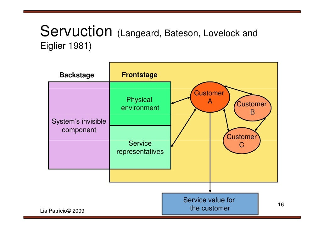 servuction framework Free essays on servuction model used as a framework by banks for students use our papers to help you with yours 1 - 30.