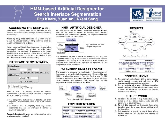 HMM-based Artificial Designer for Search Interface Segmentation Ritu Khare, Yuan An, Il-Yeol Song ACCESSING THE DEEP WEB  ...