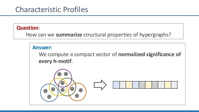 Characteristic Profiles Question: How can we summarize structural properties of hypergraphs? Answer: We compute a compact ...