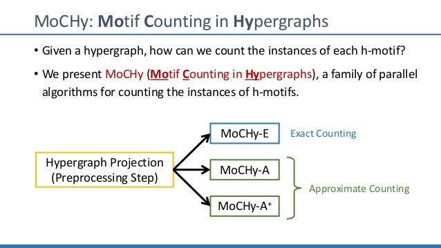 MoCHy: Motif Counting in Hypergraphs • Given a hypergraph, how can we count the instances of each h-motif? • We present Mo...
