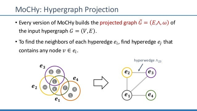 MoCHy: Hypergraph Projection • Every version of MoCHy builds the projected graph ̅𝐺 = 𝐸,∧, 𝜔 of the input hypergraph 𝐺 = 𝑉...
