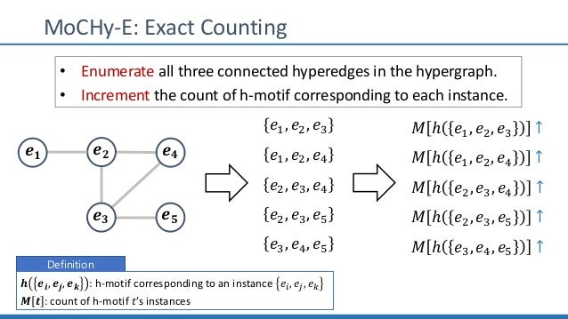 MoCHy-E: Exact Counting 𝒆 𝟐 𝒆 𝟒 𝒆 𝟑 𝒆 𝟓 𝒆 𝟏 • Enumerate all three connected hyperedges in the hypergraph. • Increment the ...