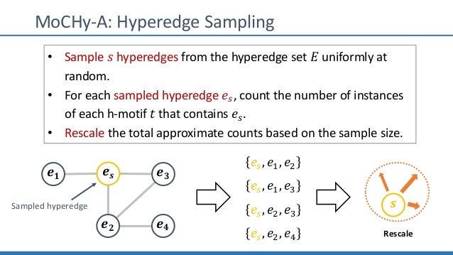 MoCHy-A: Hyperedge Sampling 𝒆 𝒔 𝒆 𝟑 𝒆 𝟐 𝒆 𝟒 𝒆 𝟏 Sampled hyperedge 𝑒U, 𝑒?, 𝑒@ 𝑒U, 𝑒?, 𝑒L 𝑒U, 𝑒@, 𝑒L 𝑒U, 𝑒@, 𝑒M • Sample 𝑠 h...